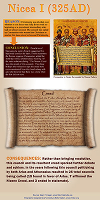 Nicea I 325 AD infographic link